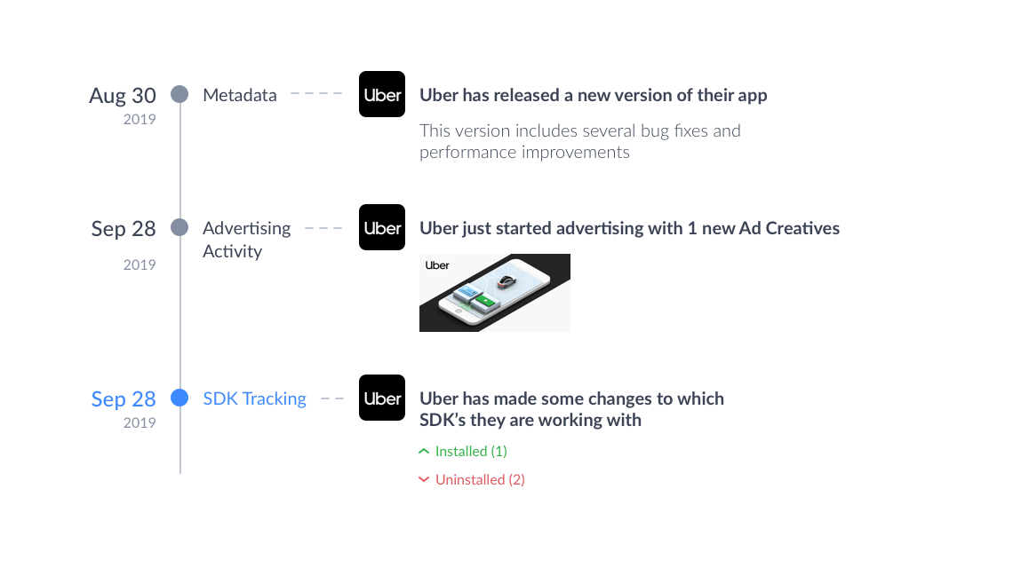 act on timely notifications to drive better decisions