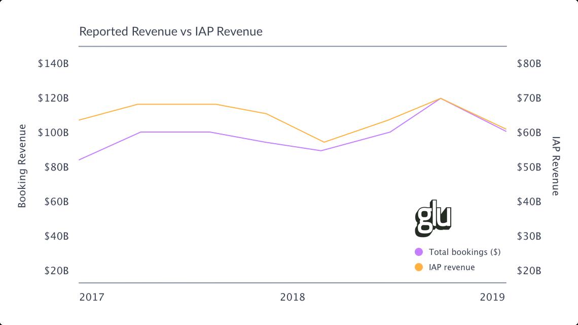 Glu Mobile's IAP revenue has a strong correlation with company revenue