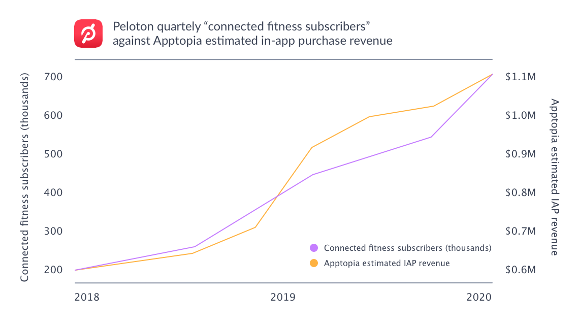 mobile is a strong indicator of Peloton's connected fitness subscribers