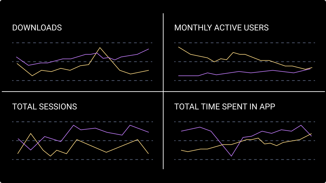 Bloomberg app charts showing growth rates, downloads, MAUs, Sessions and Time Spent to help investors perform due diligence