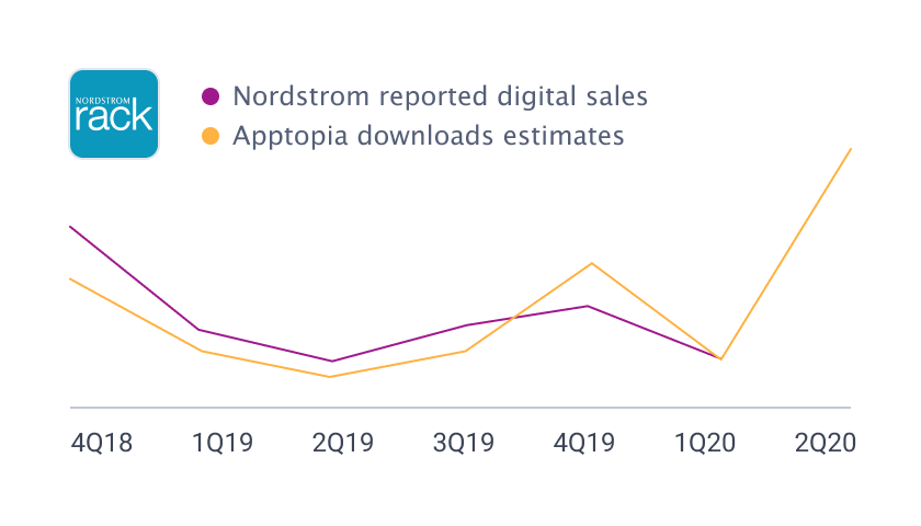 Correlation chart of Apptopia downloads estimates and Nordstrom reported digital sales
