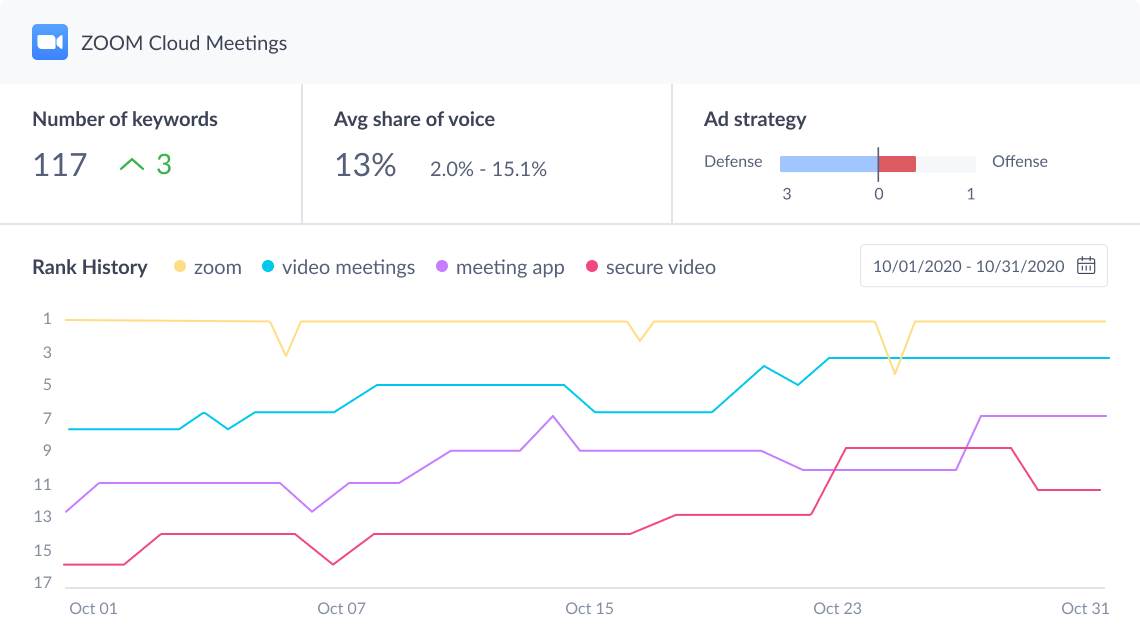Drive more downloads with app store optimization Zoom Cloud Meetings ASO chart