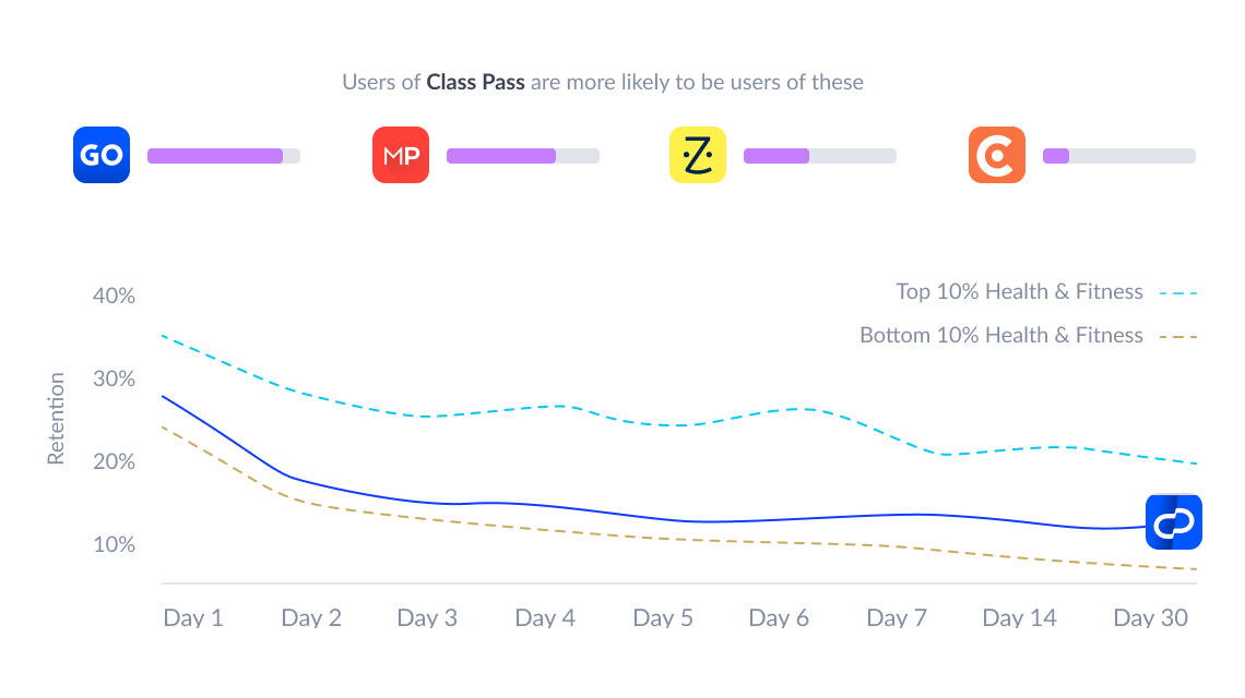 Benchmark user retention and uncover cross-app usage trends
