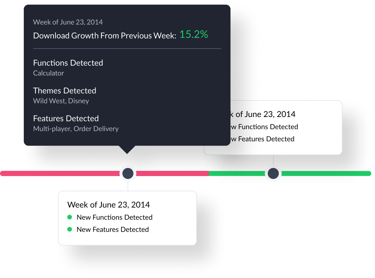 Analyze how new features impact performance to identify new product opportunities