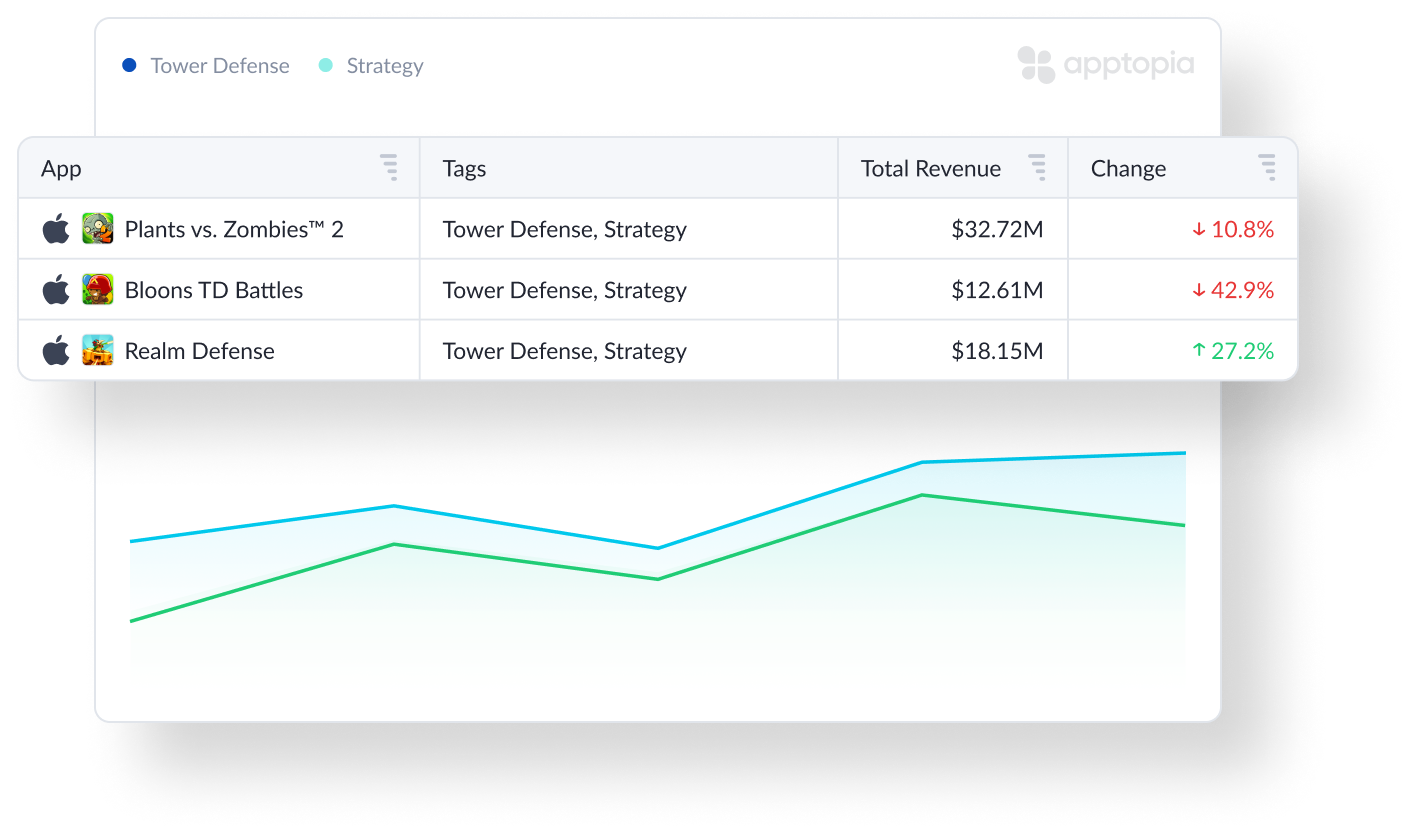 Graph any combination of features and see how each one affects app performance and revenue compared to the others