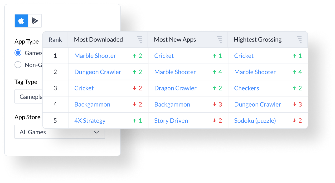 explore top charts to discover the features driving the most downloads, keep track of your competitors, and discover new emerging players in your market
